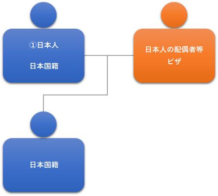 図1:日本人の子のビザ