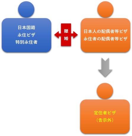 図10:離婚定住者ビザ
