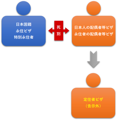 図11:死別定住者ビザ
