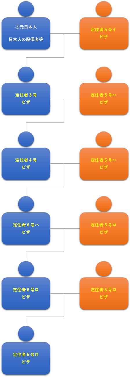 図2:元日本人の子・配偶者・孫/定住者ビザの子・配偶者