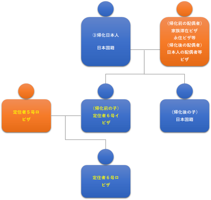図3:帰化日本人の帰化前の子