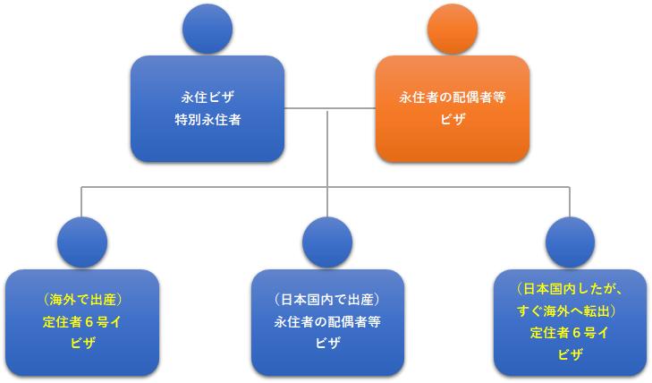 図4:永住ビザの海外出産の子等