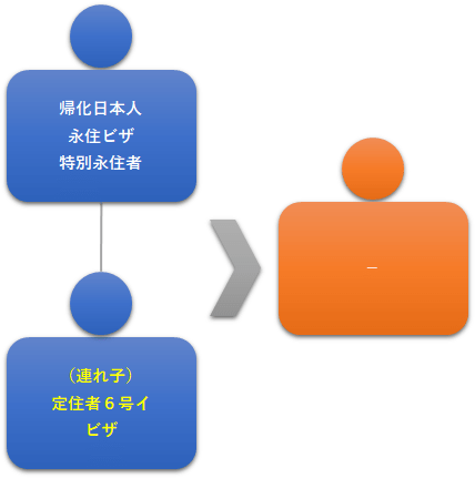 図6:帰化日本人・永住者の連れ子