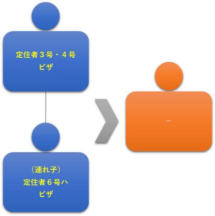 図8:定住ビザの連れ子②