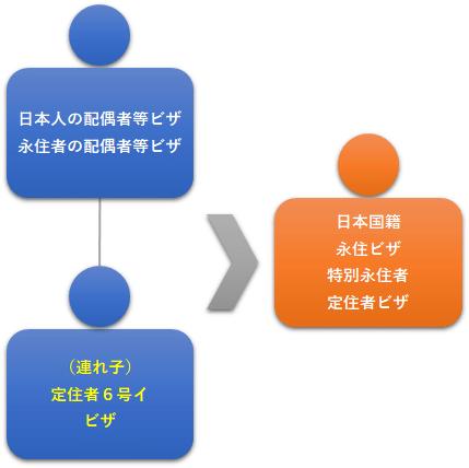 図7:日本人の配偶者等ビザ・永住者の配偶者等ビザの連れ子
