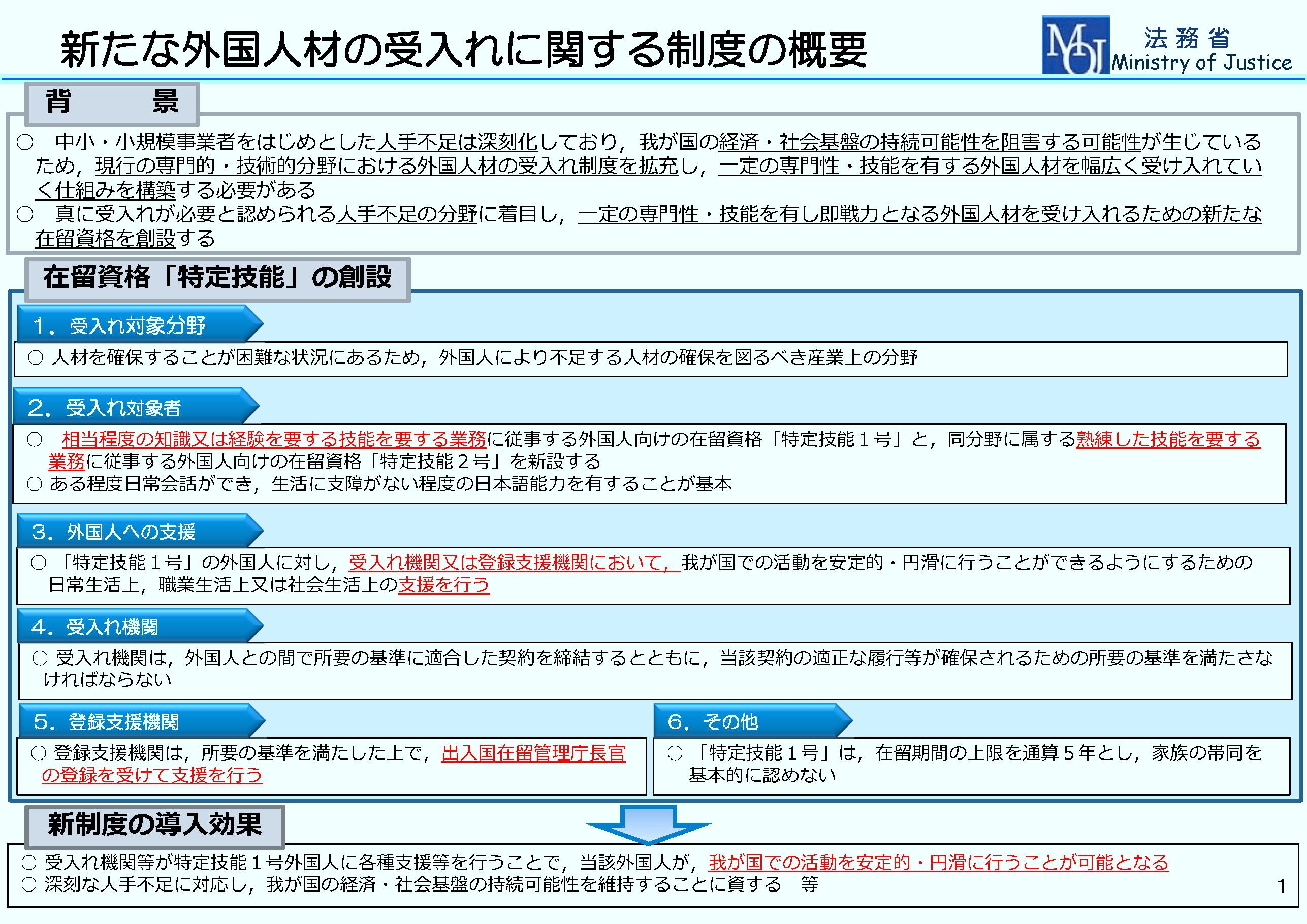 特定技能ビザ(在留資格)資料2-2
