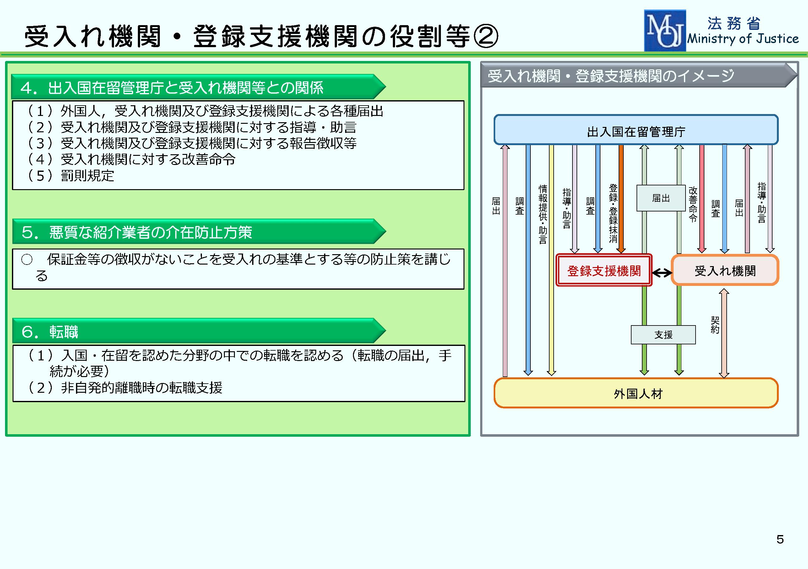 特定技能ビザ(在留資格)資料2-6
